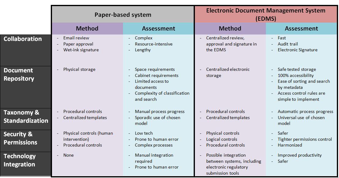 EDMS-vs-Paper-comparison