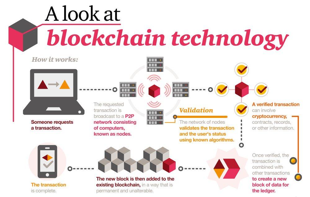 Blockchain Explanation