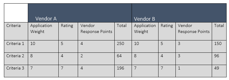 Litcom_Vendor_Scoring.png