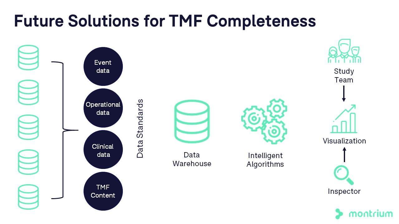 Future solutions for tmf completeness