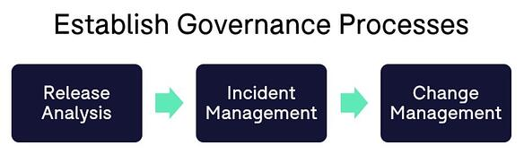 Governance Processes Office 365 Montrium